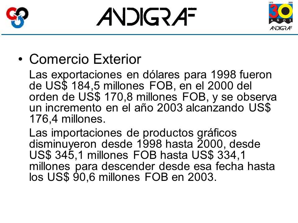 Comercio Exterior Las exportaciones en dólares para 1998 fueron de US$ 184,5 millones FOB, en el 2000 del orden de US$ 170,8 millones FOB, y se observa un incremento en el año 2003 alcanzando US$ 176,4 millones.