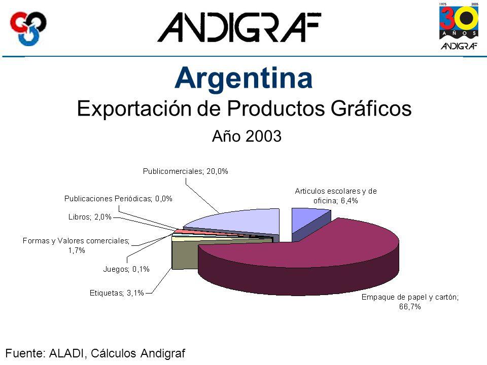 Argentina Exportación de Productos Gráficos Año 2003 Fuente: ALADI, Cálculos Andigraf