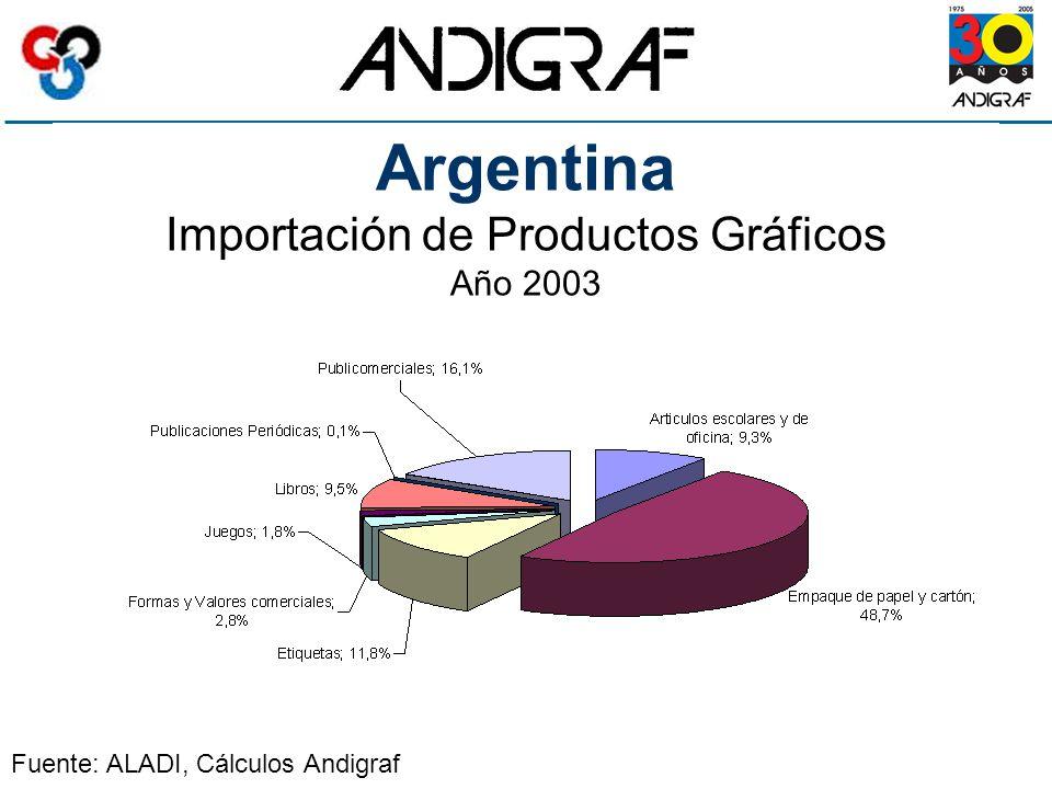 Argentina Importación de Productos Gráficos Año 2003 Fuente: ALADI, Cálculos Andigraf