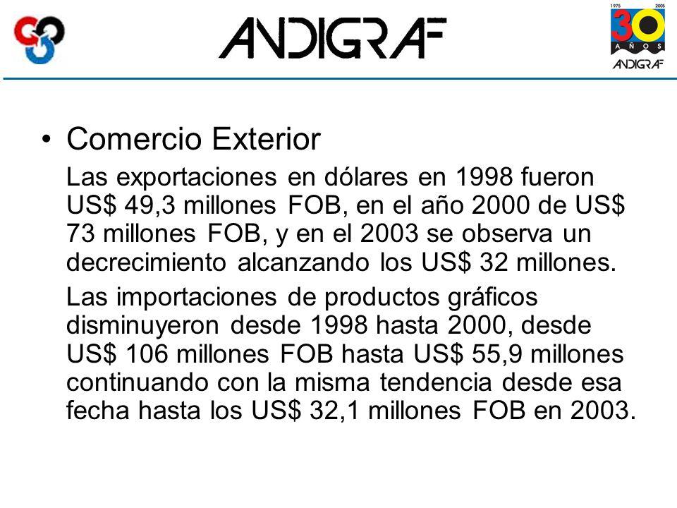 Comercio Exterior Las exportaciones en dólares en 1998 fueron US$ 49,3 millones FOB, en el año 2000 de US$ 73 millones FOB, y en el 2003 se observa un decrecimiento alcanzando los US$ 32 millones.