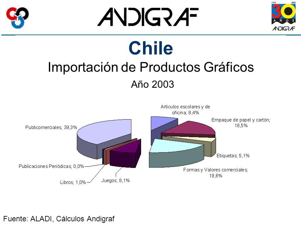 Chile Importación de Productos Gráficos Año 2003 Fuente: ALADI, Cálculos Andigraf
