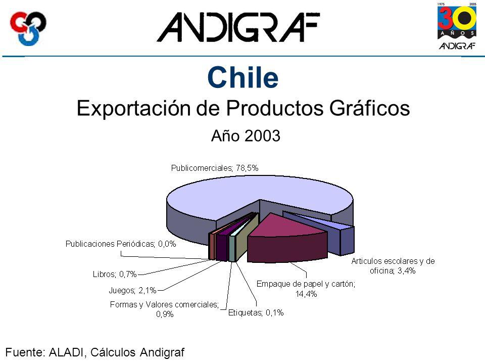 Chile Exportación de Productos Gráficos Año 2003 Fuente: ALADI, Cálculos Andigraf