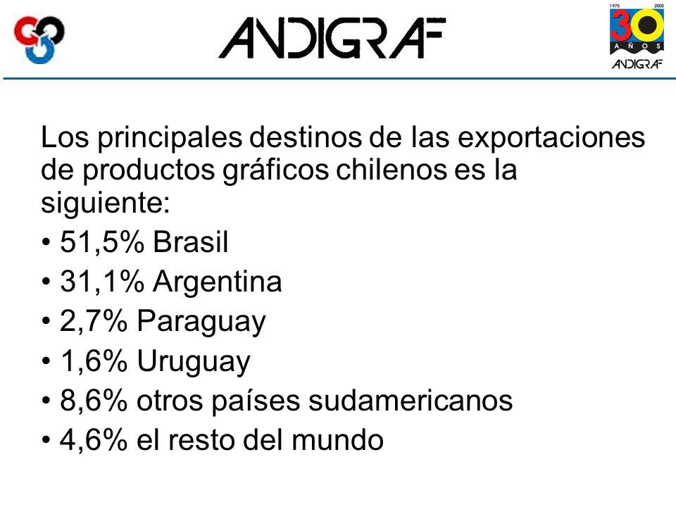 Los principales destinos de las exportaciones de productos gráficos chilenos es la siguiente: 51,5% Brasil 31,1% Argentina 2,7% Paraguay 1,6% Uruguay 8,6% otros países sudamericanos 4,6% el resto del mundo