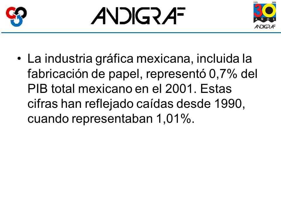La industria gráfica mexicana, incluida la fabricación de papel, representó 0,7% del PIB total mexicano en el 2001.
