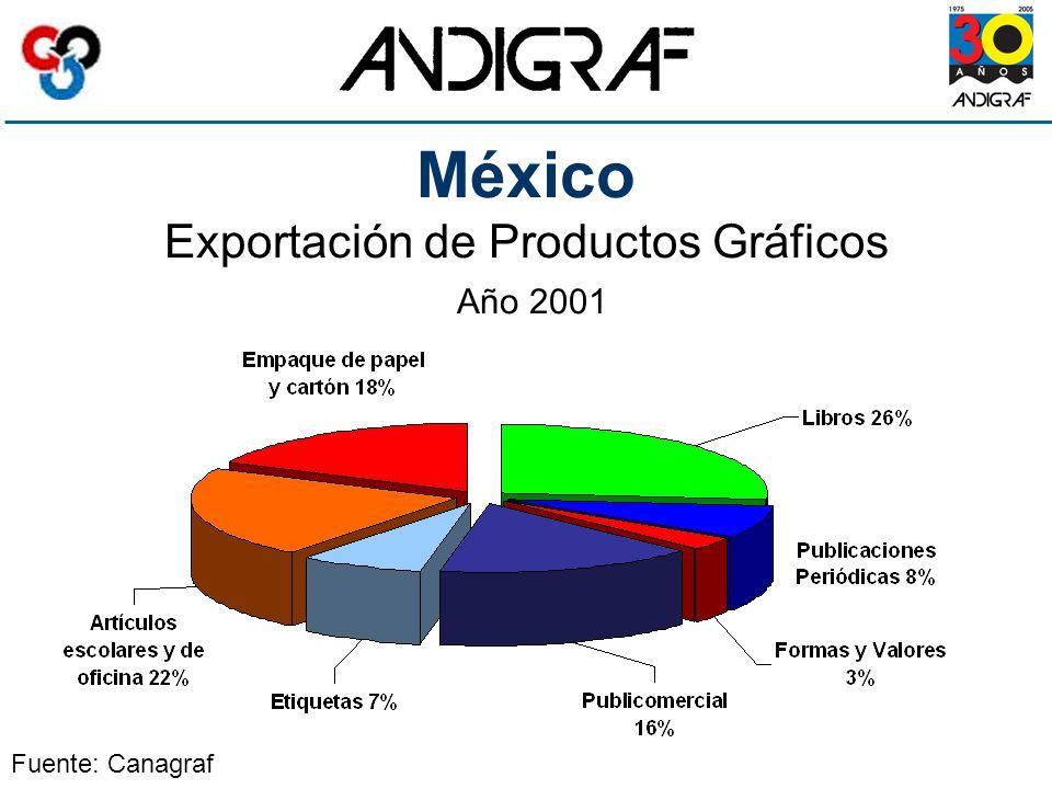 México Exportación de Productos Gráficos Año 2001 Fuente: Canagraf