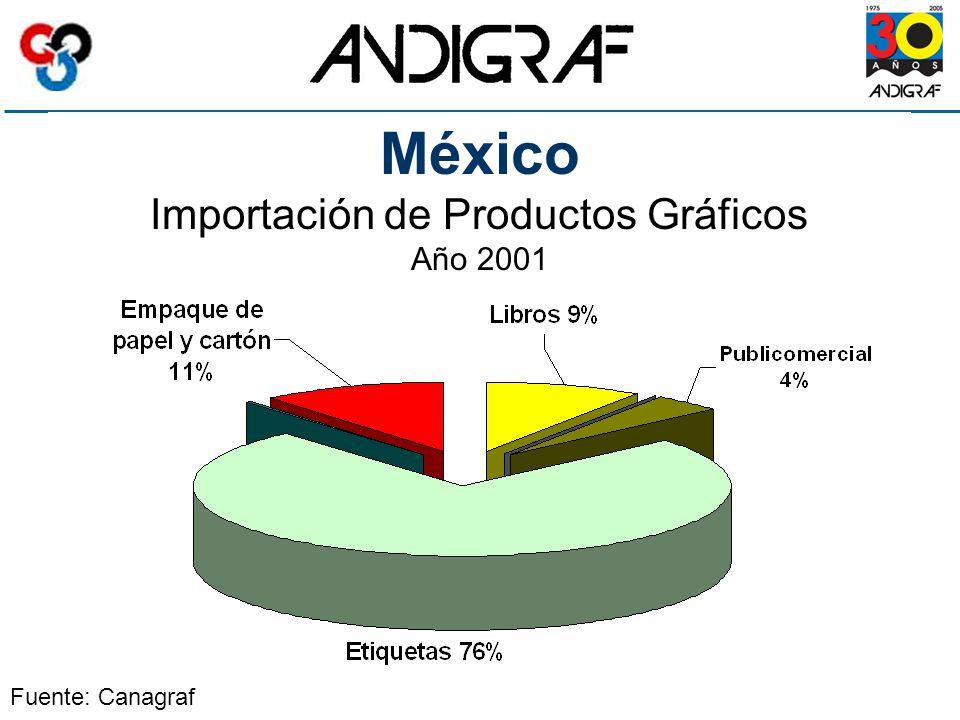 México Importación de Productos Gráficos Año 2001 Fuente: Canagraf