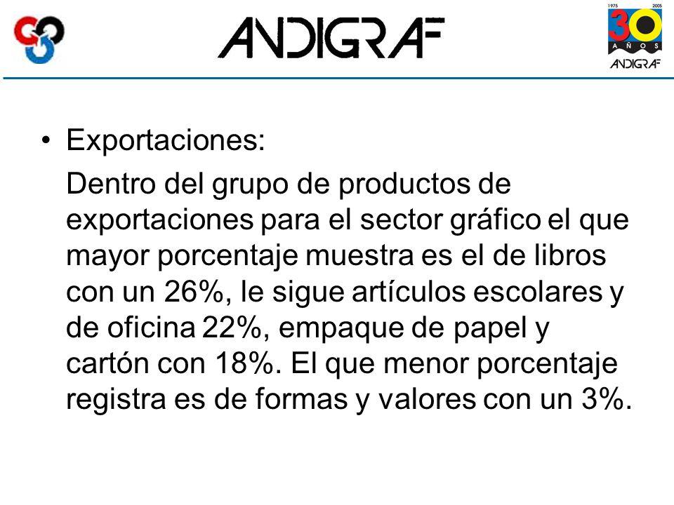 Exportaciones: Dentro del grupo de productos de exportaciones para el sector gráfico el que mayor porcentaje muestra es el de libros con un 26%, le sigue artículos escolares y de oficina 22%, empaque de papel y cartón con 18%.