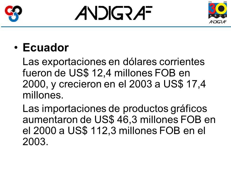 Ecuador Las exportaciones en dólares corrientes fueron de US$ 12,4 millones FOB en 2000, y crecieron en el 2003 a US$ 17,4 millones.