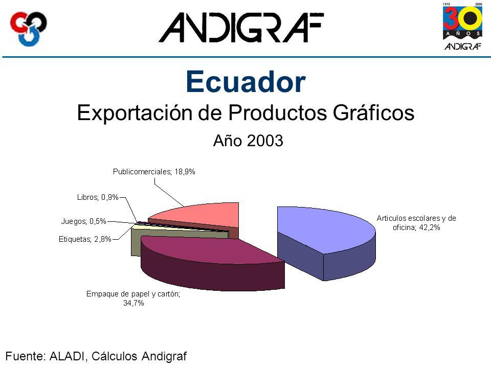 Ecuador Exportación de Productos Gráficos Año 2003 Fuente: ALADI, Cálculos Andigraf