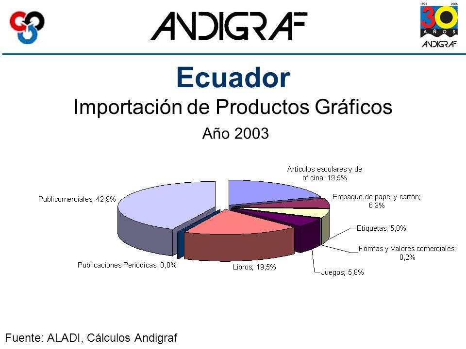 Ecuador Importación de Productos Gráficos Año 2003 Fuente: ALADI, Cálculos Andigraf