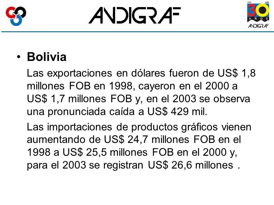 Bolivia Las exportaciones en dólares fueron de US$ 1,8 millones FOB en 1998, cayeron en el 2000 a US$ 1,7 millones FOB y, en el 2003 se observa una pronunciada caída a US$ 429 mil.