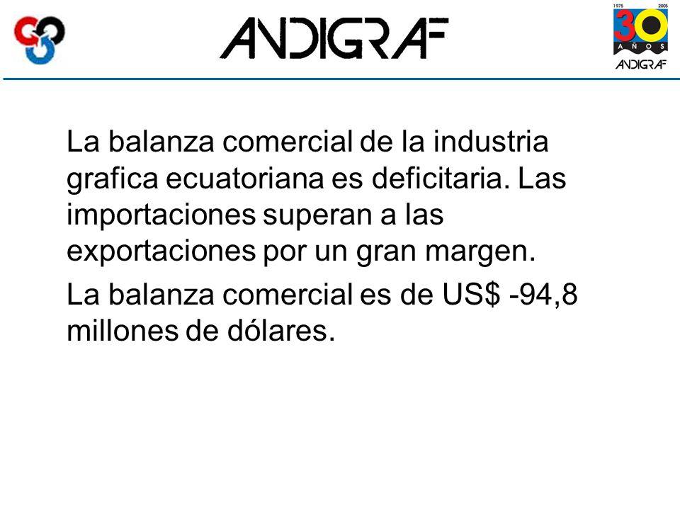 La balanza comercial de la industria grafica ecuatoriana es deficitaria.