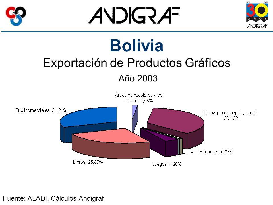 Bolivia Exportación de Productos Gráficos Año 2003 Fuente: ALADI, Cálculos Andigraf