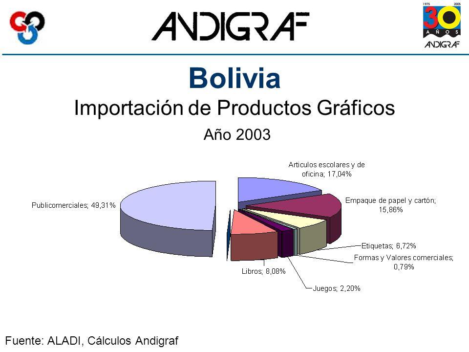 Bolivia Importación de Productos Gráficos Año 2003 Fuente: ALADI, Cálculos Andigraf