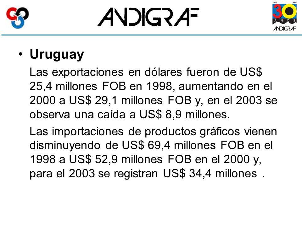 Uruguay Las exportaciones en dólares fueron de US$ 25,4 millones FOB en 1998, aumentando en el 2000 a US$ 29,1 millones FOB y, en el 2003 se observa una caída a US$ 8,9 millones.
