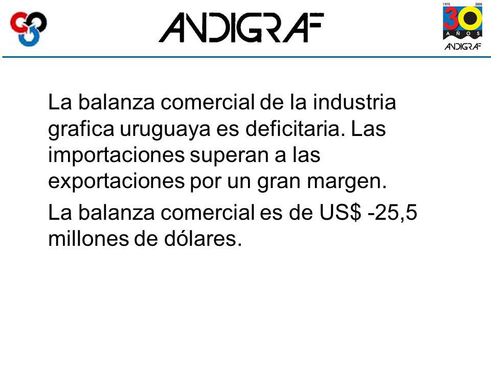 La balanza comercial de la industria grafica uruguaya es deficitaria.
