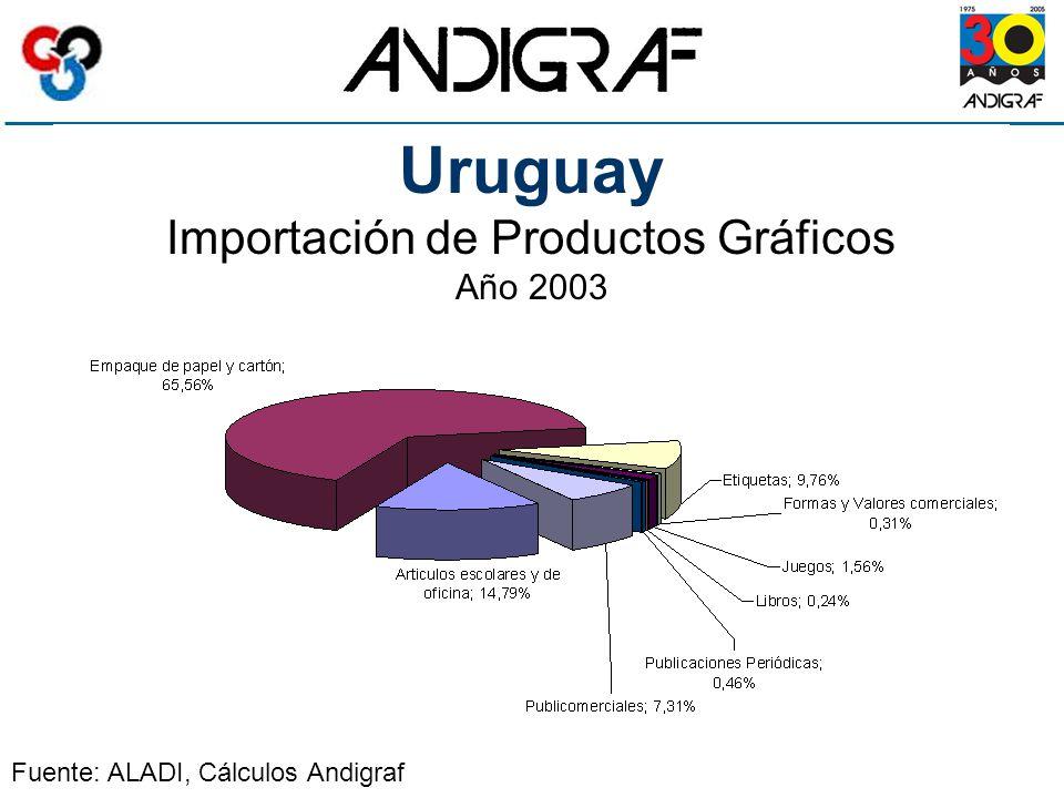 Uruguay Importación de Productos Gráficos Año 2003 Fuente: ALADI, Cálculos Andigraf