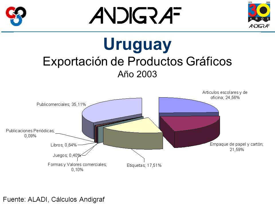 Uruguay Exportación de Productos Gráficos Año 2003 Fuente: ALADI, Cálculos Andigraf