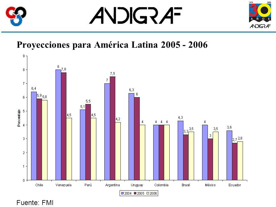 Proyecciones para América Latina 2005 - 2006 Fuente: FMI