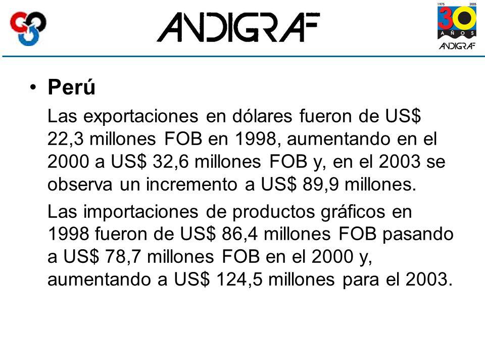 Perú Las exportaciones en dólares fueron de US$ 22,3 millones FOB en 1998, aumentando en el 2000 a US$ 32,6 millones FOB y, en el 2003 se observa un incremento a US$ 89,9 millones.