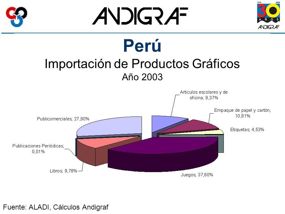 Perú Importación de Productos Gráficos Año 2003 Fuente: ALADI, Cálculos Andigraf