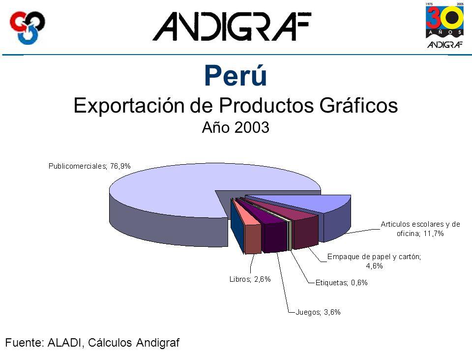 Perú Exportación de Productos Gráficos Año 2003 Fuente: ALADI, Cálculos Andigraf