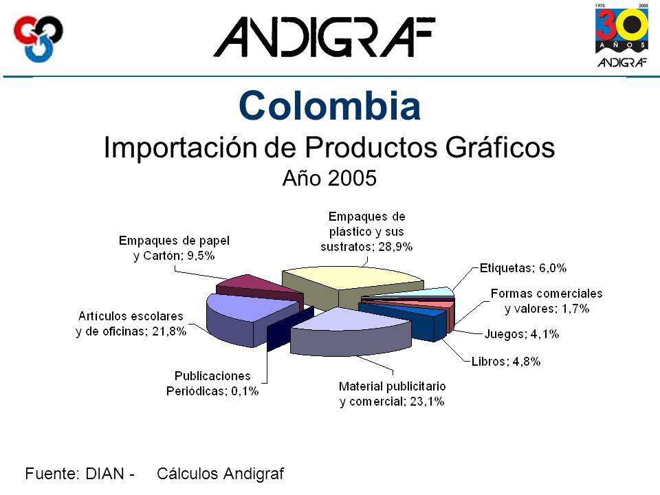 Fuente: DIAN - Cálculos Andigraf Colombia Importación de Productos Gráficos Año 2005