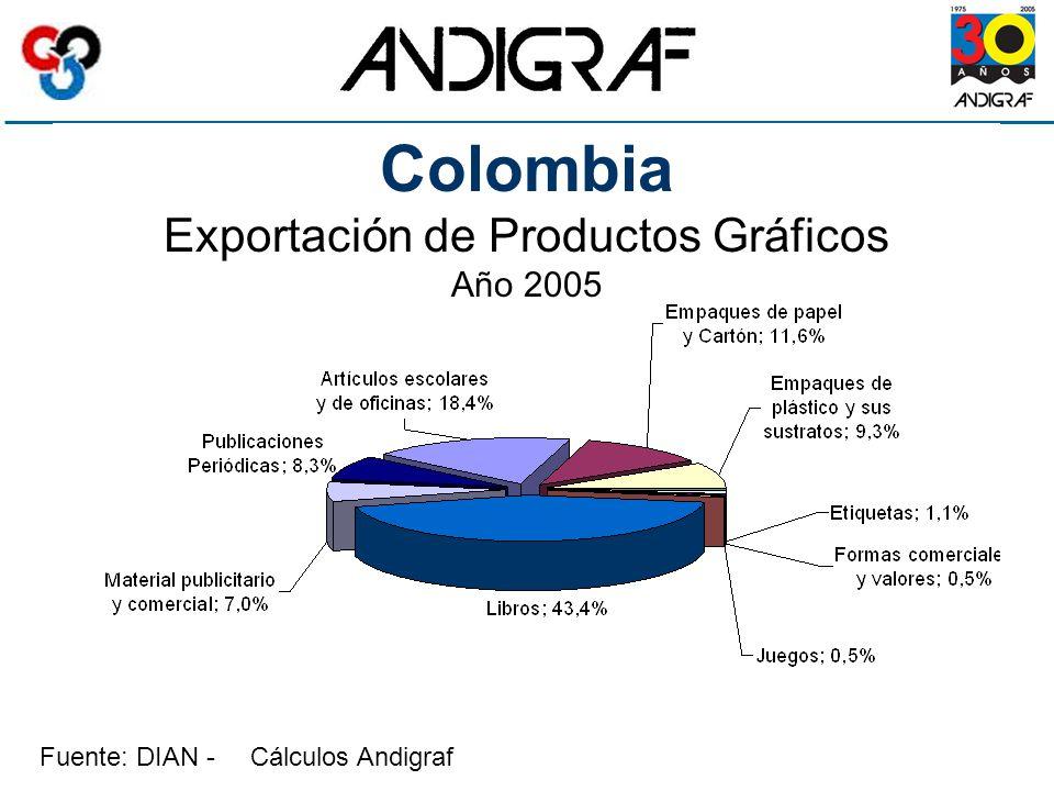Colombia Exportación de Productos Gráficos Año 2005 Fuente: DIAN - Cálculos Andigraf