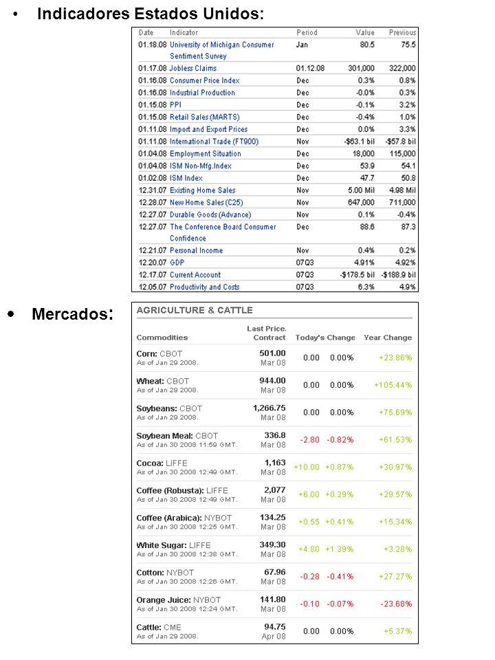 Indicadores Estados Unidos:  Mercados :