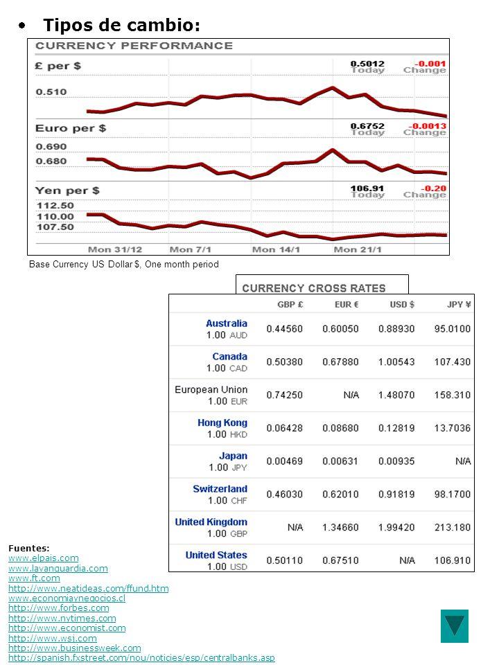 Tipos de cambio: Base Currency US Dollar $, One month period Fuentes: www.elpais.com www.lavanguardia.com www.ft.com http://www.neatideas.com/ffund.htm www.economiaynegocios.cl http://www.forbes.com http://www.nytimes.com http://www.economist.com http://www.wsj.com http://www.businessweek.com http://spanish.fxstreet.com/nou/noticies/esp/centralbanks.asp