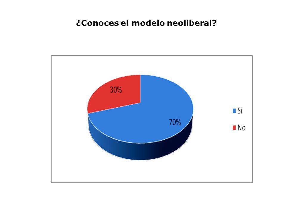 ¿Conoces el modelo neoliberal