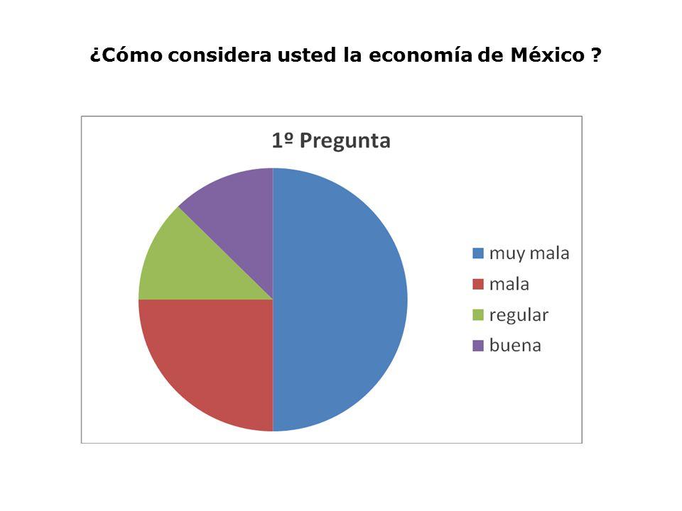 ¿Cómo considera usted la economía de México
