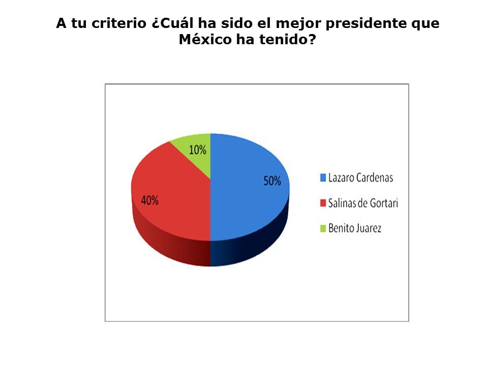 A tu criterio ¿Cuál ha sido el mejor presidente que México ha tenido