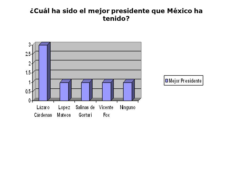 ¿Cuál ha sido el mejor presidente que México ha tenido