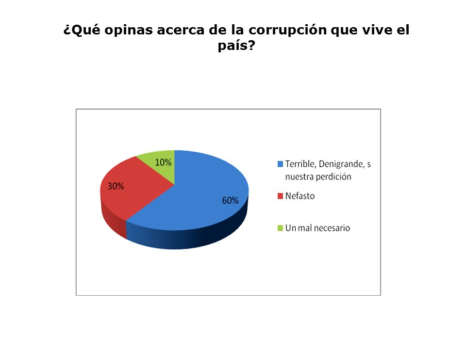 ¿Qué opinas acerca de la corrupción que vive el país