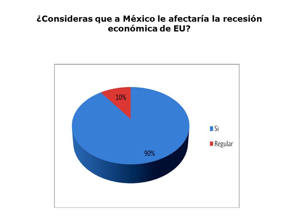 ¿Consideras que a México le afectaría la recesión económica de EU