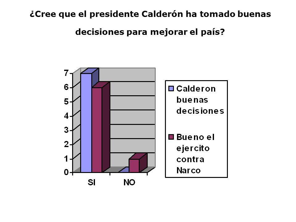 ¿Cree que el presidente Calderón ha tomado buenas decisiones para mejorar el país