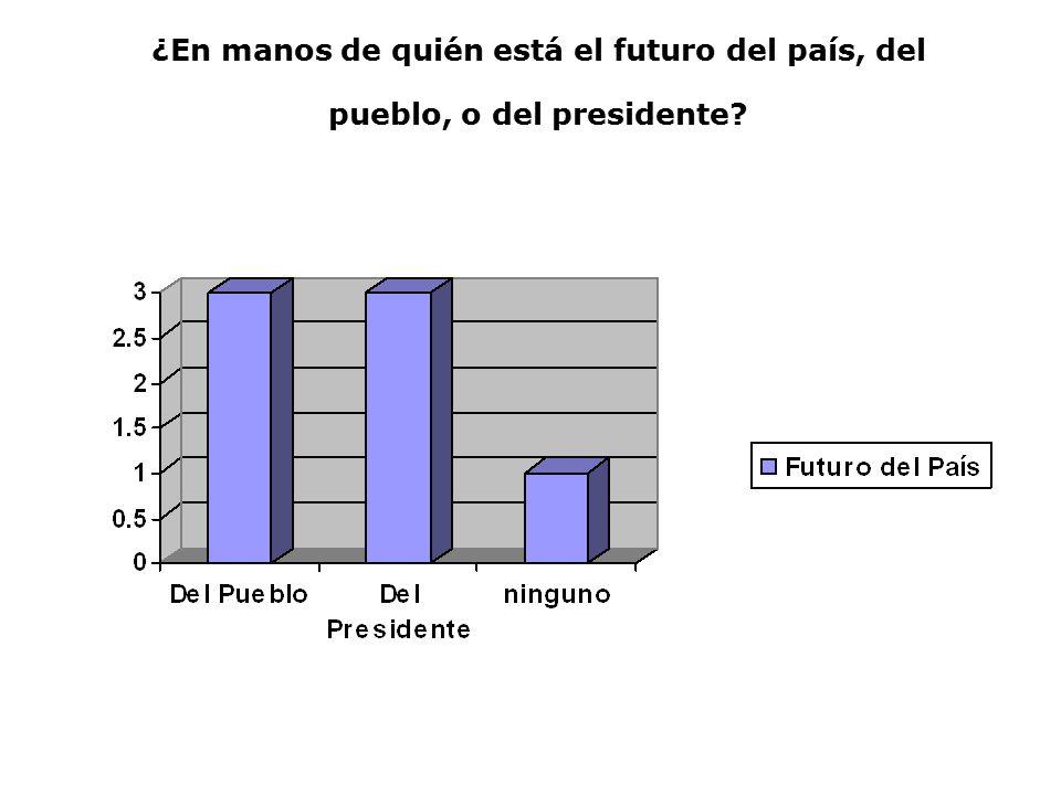 ¿En manos de quién está el futuro del país, del pueblo, o del presidente