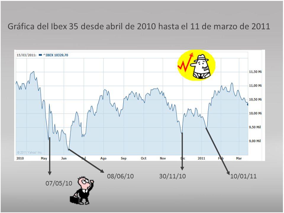 Gráfica del Ibex 35 desde abril de 2010 hasta el 11 de marzo de 2011 07/05/10 08/06/1030/11/1010/01/11