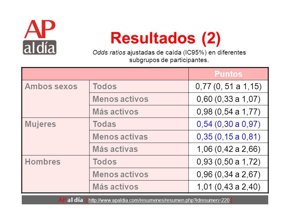 AP al día [ http://www.apaldia.com/resumenes/resumen.php idresumen=220 ] Resultados (1) Participaron en el estudio 445 personas.