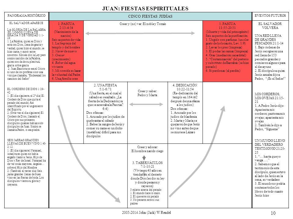 2005-2014 John (Jack) W Rendel 10 PANORAMA HISTÓRICO CINCO FIESTAS JUDÍAS EVENTOS FUTUROS EL SALVADOR APARECE LA GLORIA DE LA PALABRA (EL LOGOS) LLENA DE GRACIA Y DE VERDAD 1:1- 28 1.