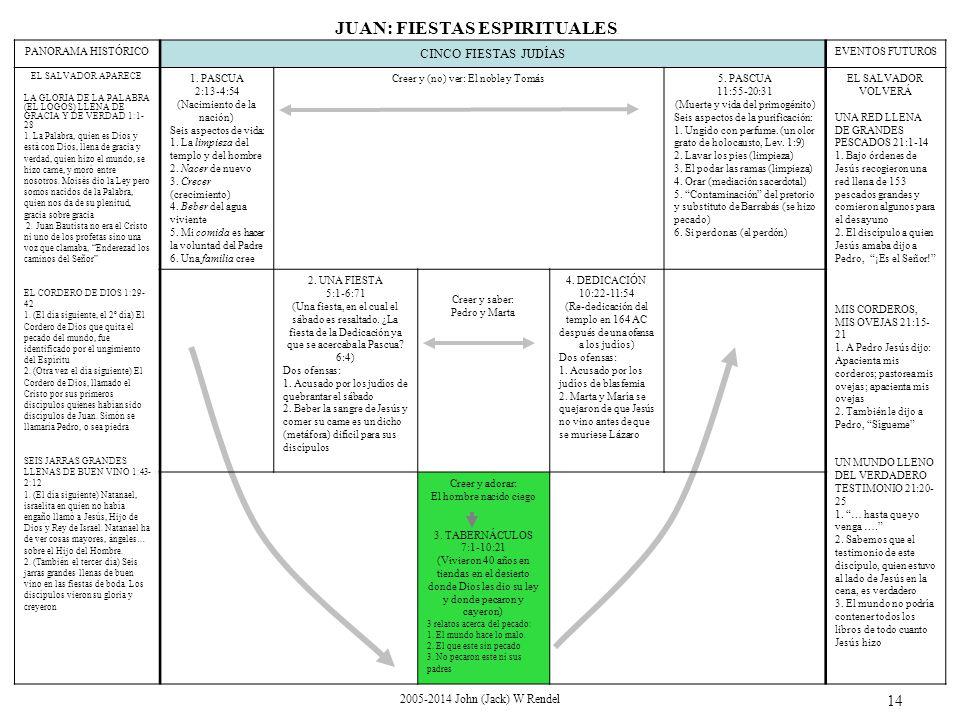 2005-2014 John (Jack) W Rendel 14 PANORAMA HISTÓRICO CINCO FIESTAS JUDÍAS EVENTOS FUTUROS EL SALVADOR APARECE LA GLORIA DE LA PALABRA (EL LOGOS) LLENA DE GRACIA Y DE VERDAD 1:1- 28 1.