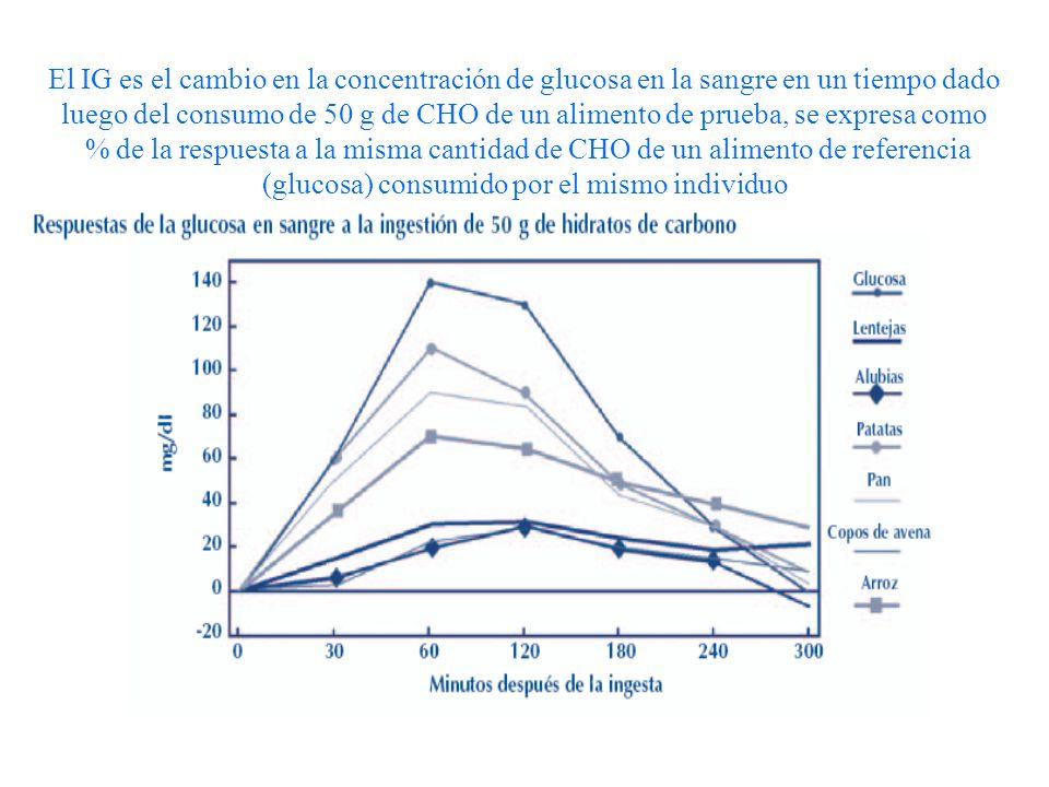 El IG es el cambio en la concentración de glucosa en la sangre en un tiempo dado luego del consumo de 50 g de CHO de un alimento de prueba, se expresa como % de la respuesta a la misma cantidad de CHO de un alimento de referencia (glucosa) consumido por el mismo individuo