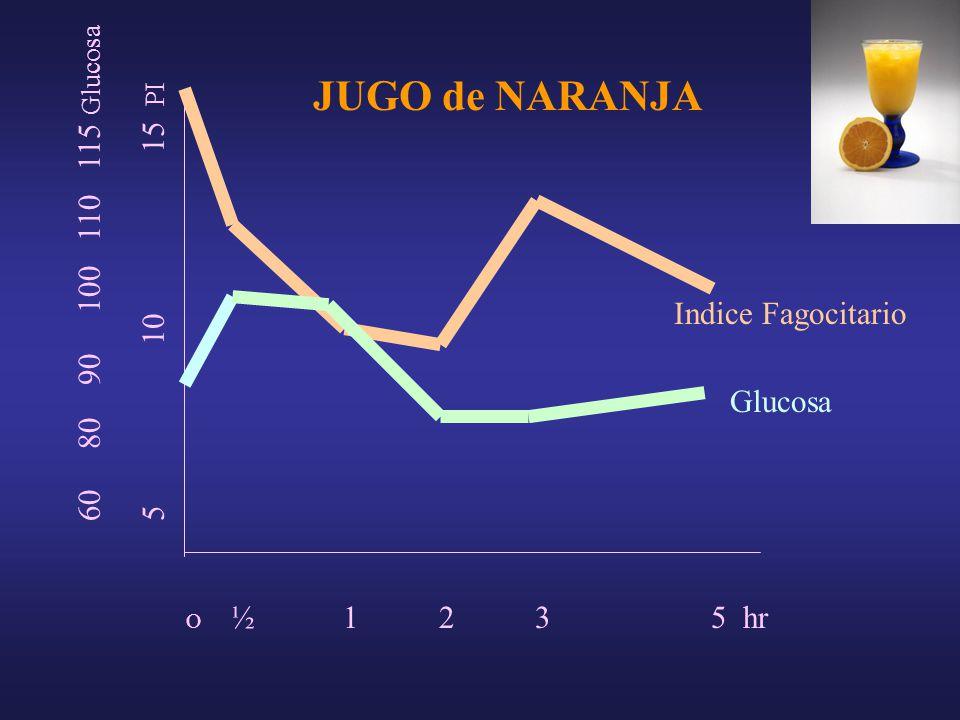 O ½ 1 2 3 5 hr 5 10 15 PI 60 80 90 100 110 115 Glucosa Indice Fagocitario Glucosa JUGO de NARANJA