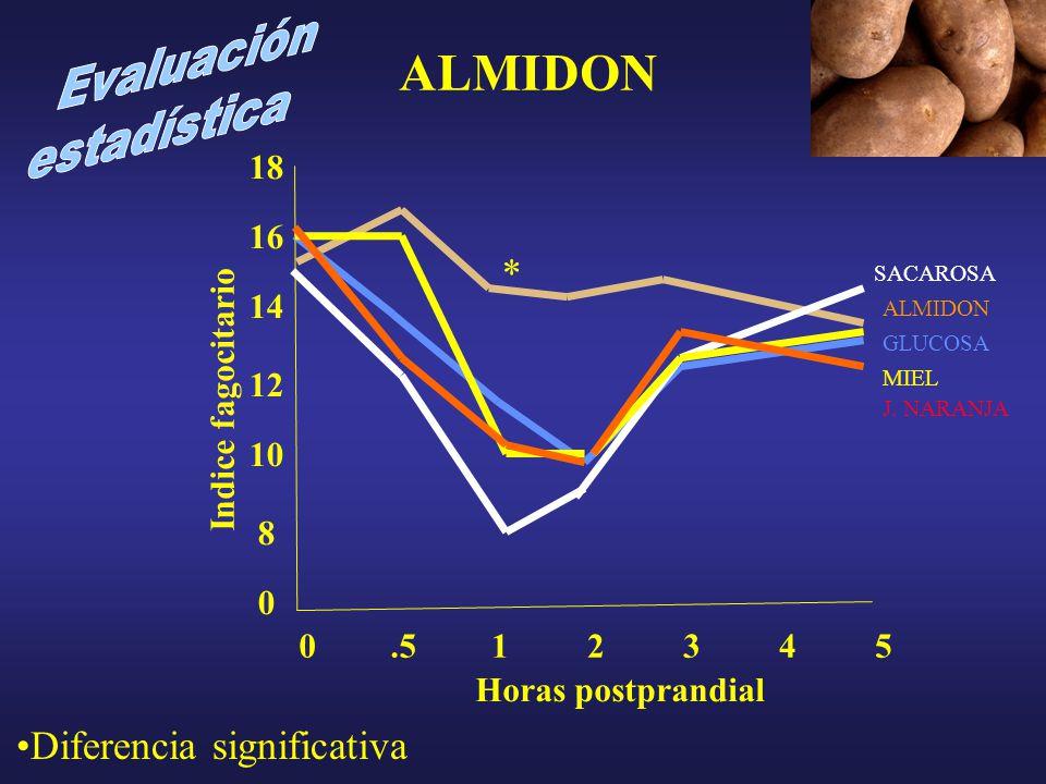 16 0 8 10 12 14 ALMIDON Indice fagocitario.513452 Horas postprandial 0 18 ALMIDON GLUCOSA SACAROSA MIEL J.