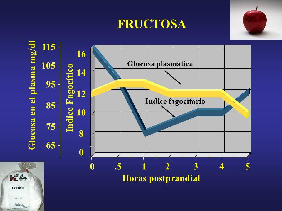 16 0 8 10 12 14 105 95 85 75 65 115 FRUCTOSA Glucosa en el plasma mg/dl Indice Fagocítico.513452 Horas postprandial Indice fagocitario Glucosa plasmática 0