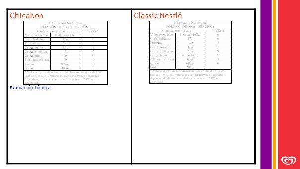 Chicabon Evaluación técnica: Classic Nestlé