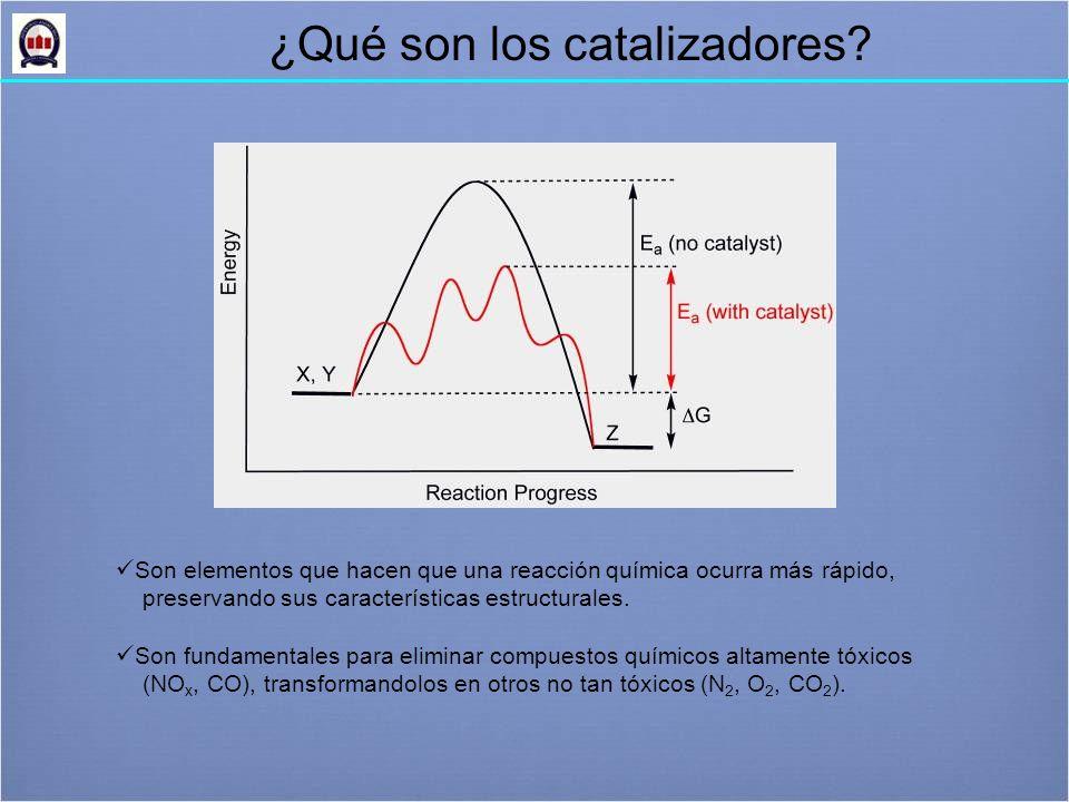¿Qué son los catalizadores.