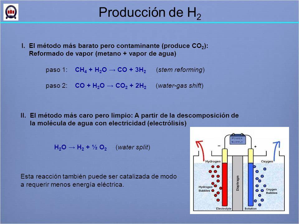 Producción de H 2 I.