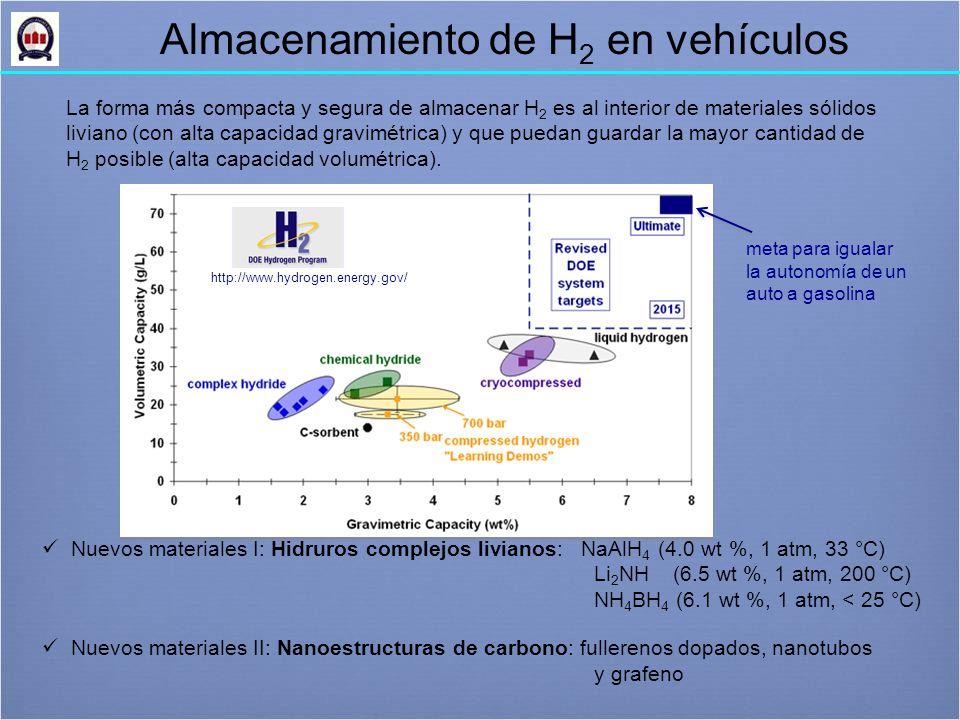 Almacenamiento de H 2 en vehículos Nuevos materiales I: Hidruros complejos livianos: NaAlH 4 (4.0 wt %, 1 atm, 33 °C) Li 2 NH (6.5 wt %, 1 atm, 200 °C) NH 4 BH 4 (6.1 wt %, 1 atm, < 25 °C) Nuevos materiales II: Nanoestructuras de carbono: fullerenos dopados, nanotubos y grafeno La forma más compacta y segura de almacenar H 2 es al interior de materiales sólidos liviano (con alta capacidad gravimétrica) y que puedan guardar la mayor cantidad de H 2 posible (alta capacidad volumétrica).